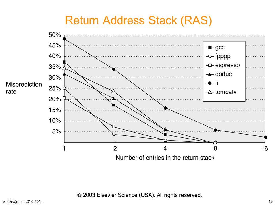 46cslab@ntua 2013-2014 Return Address Stack (RAS)