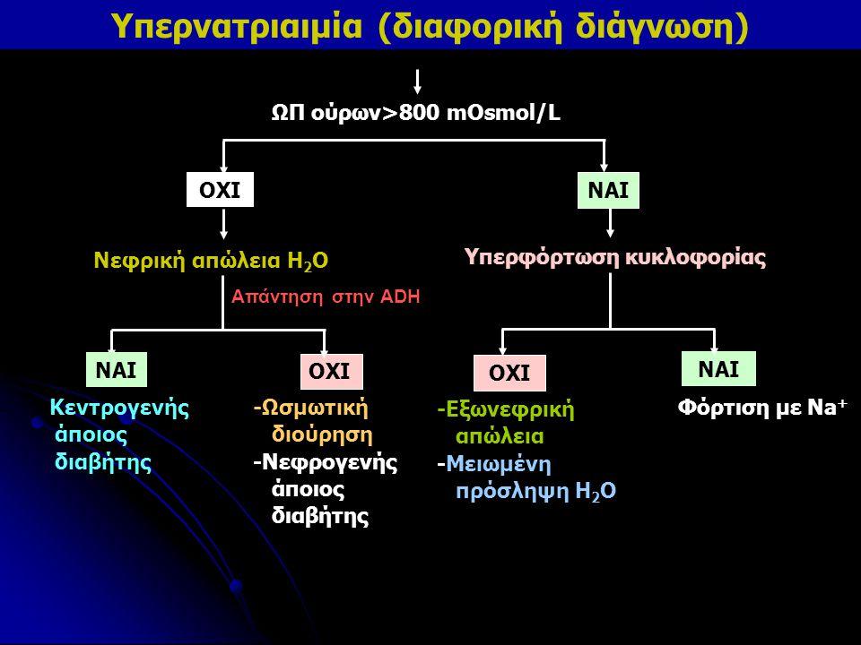 Yπερνατριαιμία (διαφορική διάγνωση) ΩΠ ούρων>800 mOsmol/L ΟΧΙ ΝΑΙ Υπερφόρτωση κυκλοφορίας Νεφρική απώλεια Η 2 Ο ΝΑΙ ΟΧΙ ΝΑΙ -Εξωνεφρική απώλεια -Μειωμ