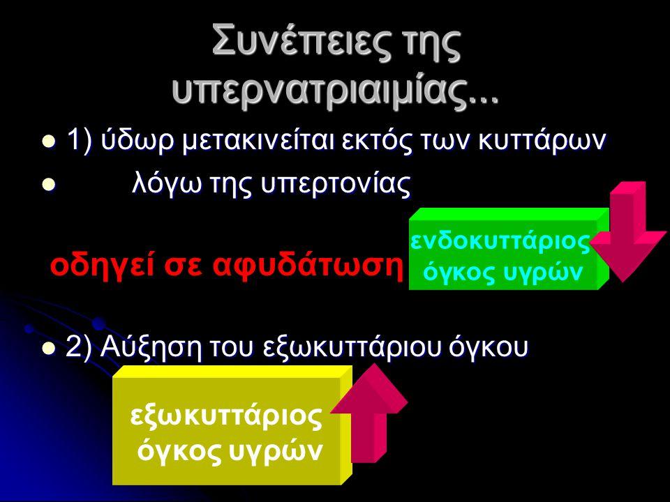 Συνέπειες της υπερνατριαιμίας... 1) ύδωρ μετακινείται εκτός των κυττάρων 1) ύδωρ μετακινείται εκτός των κυττάρων λόγω της υπερτονίας λόγω της υπερτονί