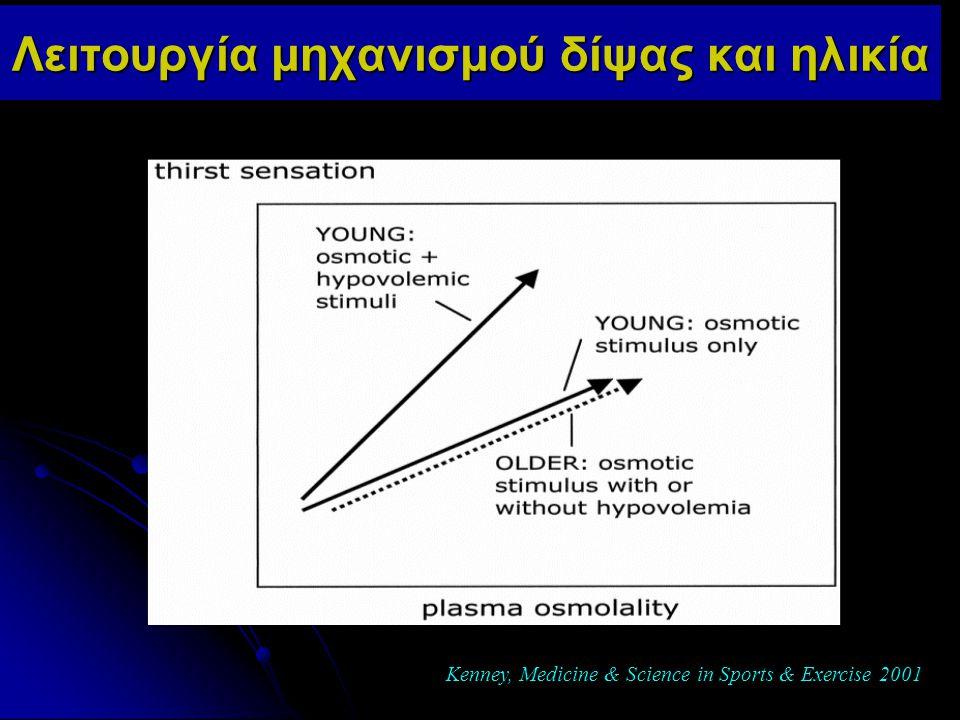 Λειτουργία μηχανισμού δίψας και ηλικία Kenney, Medicine & Science in Sports & Exercise 2001