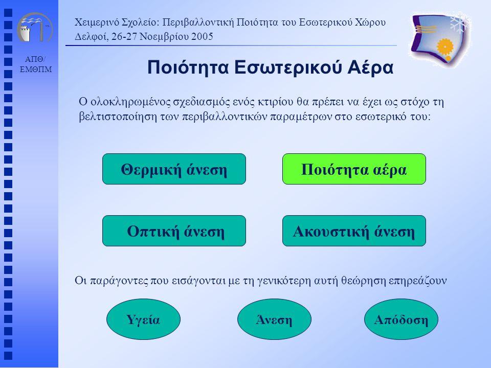 ΑΠΘ/ ΕΜΘΠΜ Χειμερινό Σχολείο: Περιβαλλοντική Ποιότητα του Εσωτερικού Χώρου Δελφοί, 26-27 Νοεµβρίου 2005 Ο ολοκληρωμένος σχεδιασμός ενός κτιρίου θα πρέπει να έχει ως στόχο τη βελτιστοποίηση των περιβαλλοντικών παραμέτρων στο εσωτερικό του: Οι παράγοντες που εισάγονται με τη γενικότερη αυτή θεώρηση επηρεάζουν Ποιότητα Εσωτερικού Αέρα Ποιότητα αέραΘερμική άνεση Ακουστική άνεση Οπτική άνεση ΥγείαΆνεσηΑπόδοση