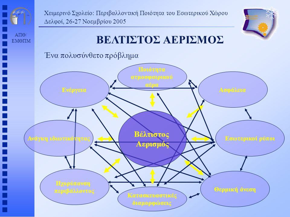 ΑΠΘ/ ΕΜΘΠΜ ΒΕΛΤΙΣΤΟΣ ΑΕΡΙΣΜΟΣ Ένα πολυσύνθετο πρόβλημα Χειμερινό Σχολείο: Περιβαλλοντική Ποιότητα του Εσωτερικού Χώρου Δελφοί, 26-27 Νοεµβρίου 2005 Βέ