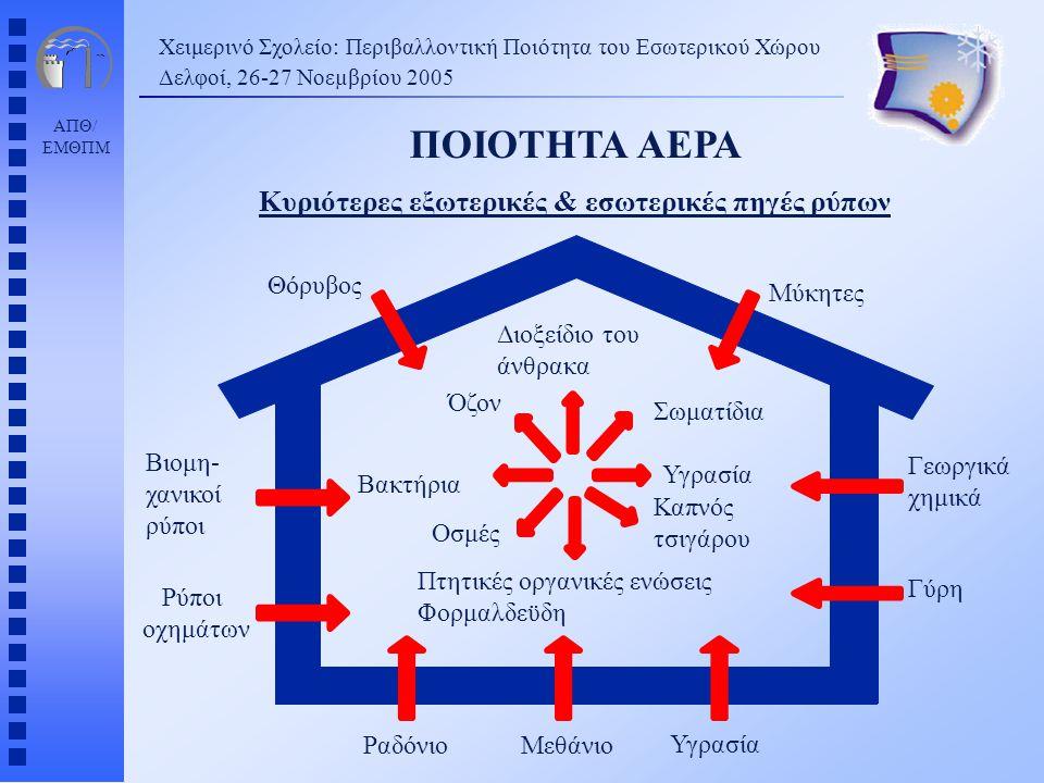 ΑΠΘ/ ΕΜΘΠΜ ΠΟΙΟΤΗΤΑ ΑΕΡΑ Κυριότερες εξωτερικές & εσωτερικές πηγές ρύπων Χειμερινό Σχολείο: Περιβαλλοντική Ποιότητα του Εσωτερικού Χώρου Δελφοί, 26-27 Νοεµβρίου 2005 Βιομη- χανικοί ρύποι Θόρυβος Ραδόνιο Γεωργικά χημικά Γύρη Υγρασία Μεθάνιο Μύκητες Ρύποι οχημάτων Όζον Βακτήρια Οσμές Σωματίδια Υγρασία Καπνός τσιγάρου Πτητικές οργανικές ενώσεις Φορμαλδεϋδη Διοξείδιο του άνθρακα