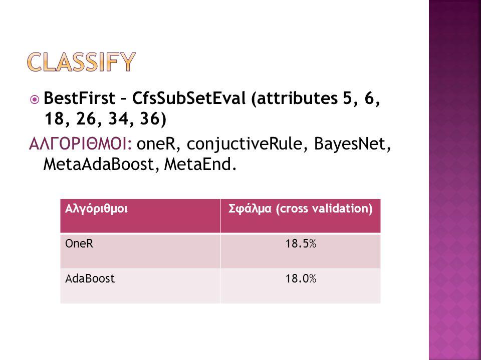  Genetic Search – CfsSubsetEval (attributes 1,4,5,6,13,14,18,20,26,29,30,32,33,37) ΑλγόριθμοιΣφάλμα (cross validation) Meta AdaBoostM16,7% Meta End4,9%4,9% Meta OrdinalClassClassifier4,9% DTNB7,7%
