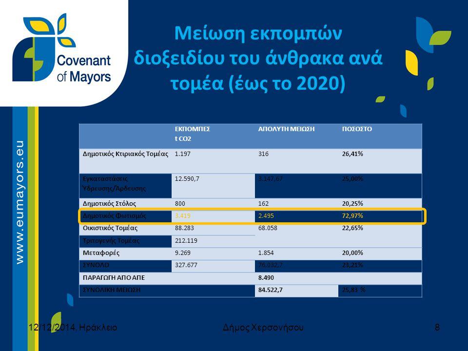 Σχεδιασμός συγκεκριμένων και μετρήσιμων δράσεων έως το 2020 για την επίτευξη του στόχου 20-20-20.