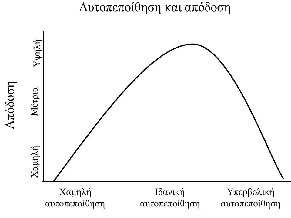 Χαμηλή αυτοπεποίθηση Ιδανική αυτοπεποίθηση Υπερβολική αυτοπεποίθηση Χαμηλή Μέτρια Υψηλή Απόδοση Αυτοπεποίθηση και απόδοση