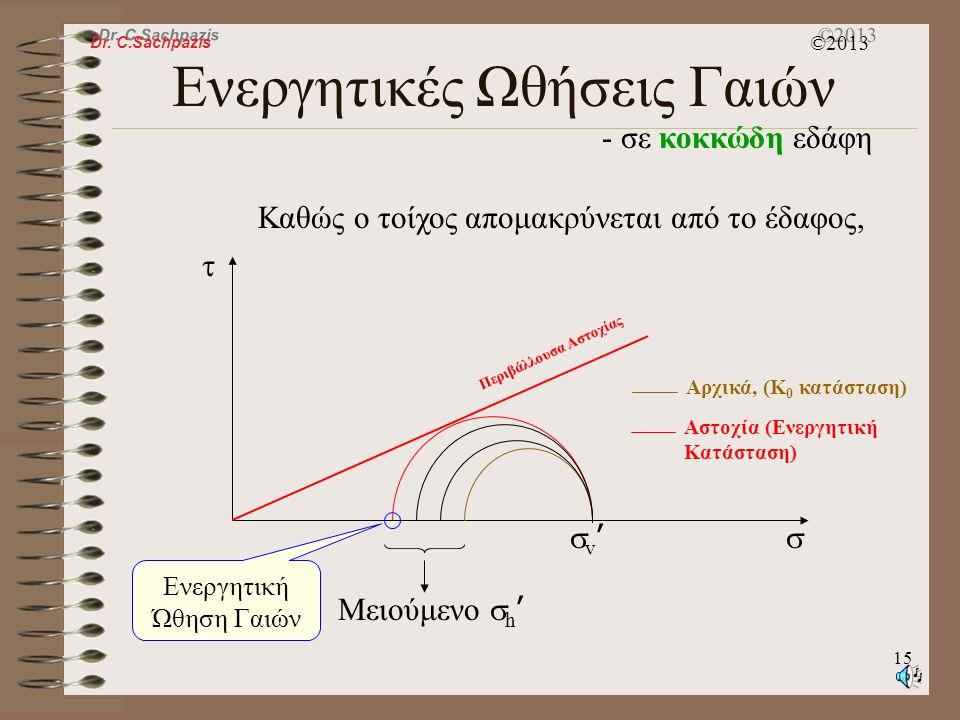 Dr. C.Sachpazis ©2013 14 Ενεργητικές Ωθήσεις Γαιών - σε κοκκώδη εδάφη A v'v' h'h' z Καθώς ο τοίχος απομακρύνεται από το έδαφος, Αρχικά, δεν υπάρχε