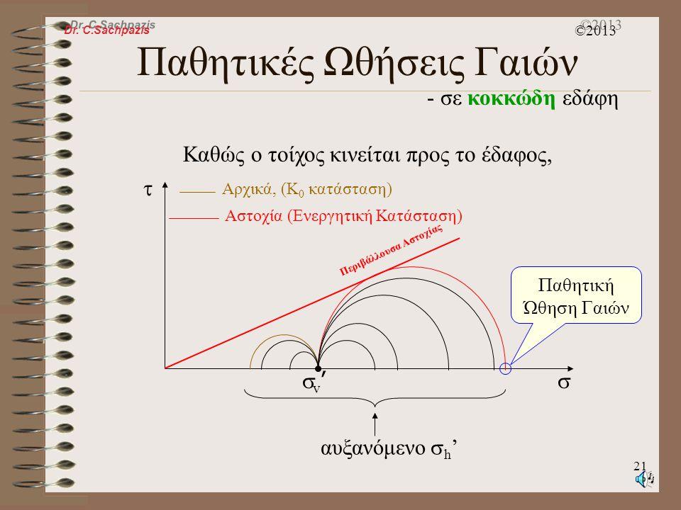 Dr. C.Sachpazis ©2013 20 Παθητικές Ωθήσεις Γαιών - σε κοκκώδη εδάφη B v'v' h'h' Αρχικά, το έδαφος είναι σε K 0 κατάσταση. Καθώς ο τοίχος κινείται