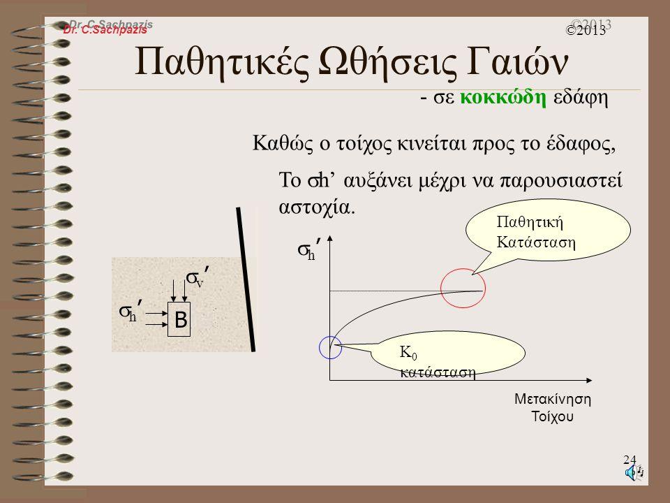 Dr. C.Sachpazis ©2013 23 Παθητικές Ωθήσεις Γαιών - σε κοκκώδη εδάφη v'v' [  h '] παθητική   Περιβάλλουσα Αστοχίας  A v'v' h'h' 90+  Το επίπ