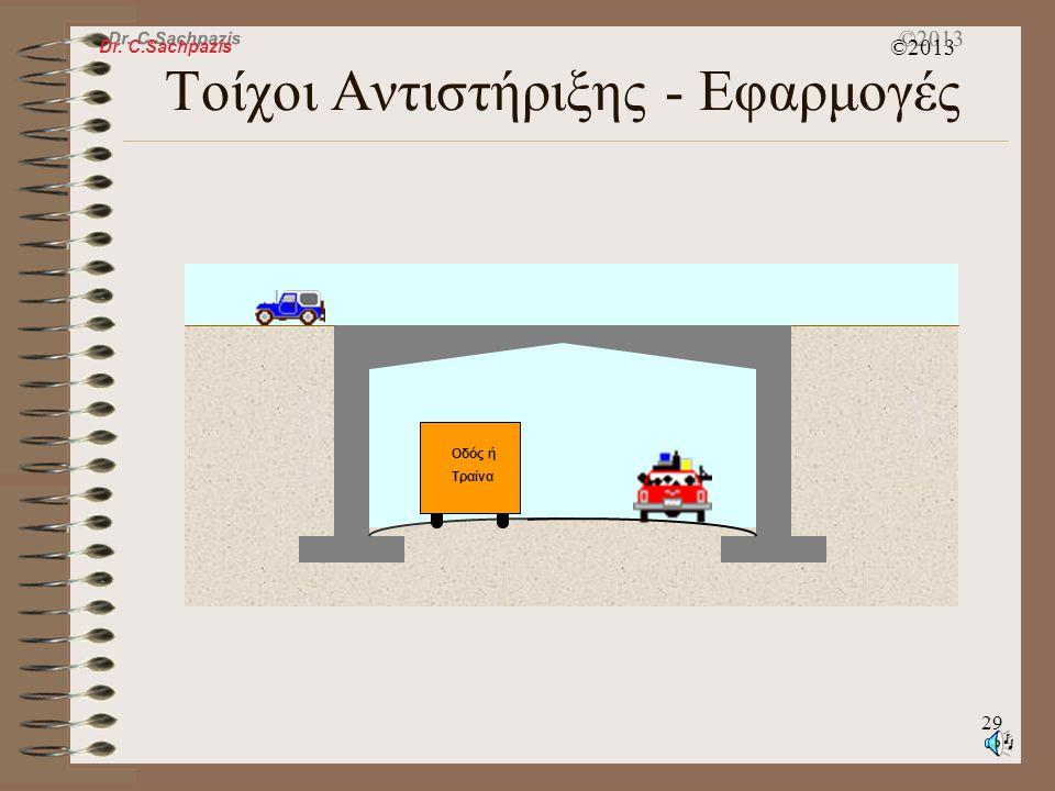 Dr. C.Sachpazis ©2013 28 Θεωρία Ωθήσεων Γαιών κατά Rankine  Προϋποθέτει λείο τοίχο (χωρίς τριβές)  Εφαρμόζεται μόνο σε κατακόρυφους τοίχους