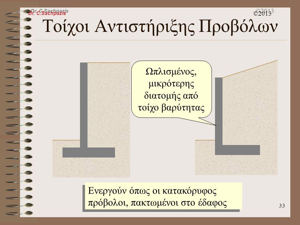 Dr. C.Sachpazis ©2013 32 Τοίχοι Αντιστήριξης Βαρύτητας Κροκάλες Τσιμέντοκονίαμα Στηρίζονται στο ίδιον βάρος τους για να αντιστηρίξουν την επίχωση Άοπλ