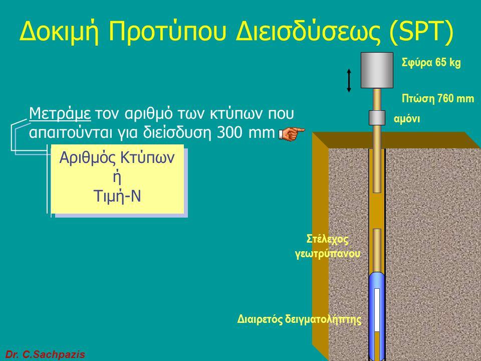 Dr. C.Sachpazis 20 Πόσο βαθιά να διερευνήσω ; Διερεύνησε το υπέδαφος μέχρι το βάθος όπου αποσβένονται αρκετά οι τάσεις. Δηλαδή μέχρι το βάθος όπου ανα