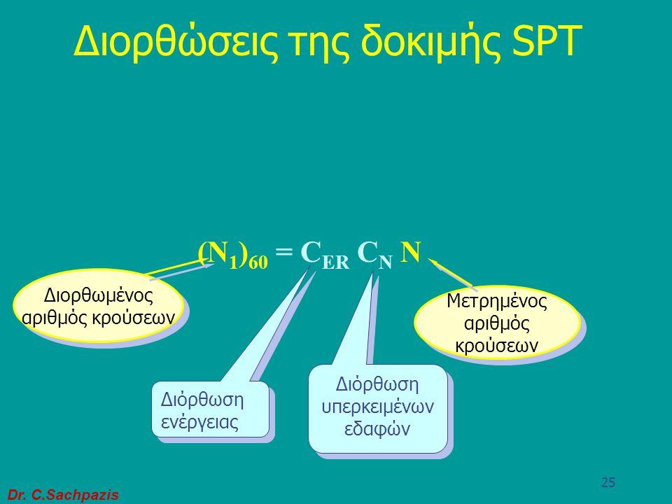 Dr. C.Sachpazis 24 Σφύρα της δοκιμής S.P.T.
