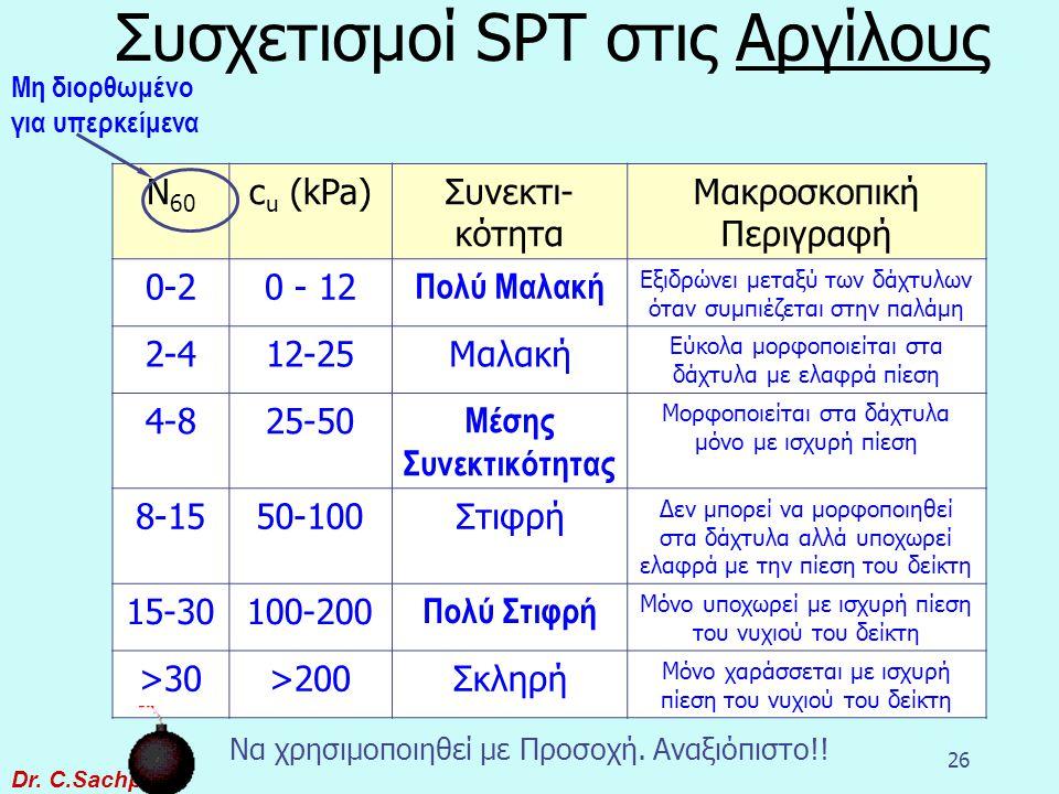 Dr. C.Sachpazis 25 Διορθώσεις της δοκιμής SPT (N 1 ) 60 = C ER C N N Διόρθωση υπερκειμένων εδαφών Διόρθωση ενέργειας Διορθωμένος αριθμός κρούσεων Μετρ