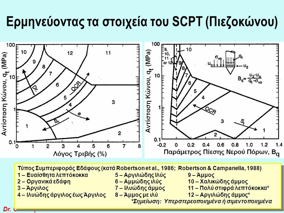 Dr. C.Sachpazis 33 Ερμηνεύοντας τα στοιχεία του SCPT Βλέπε επόμενη διαφάνεια