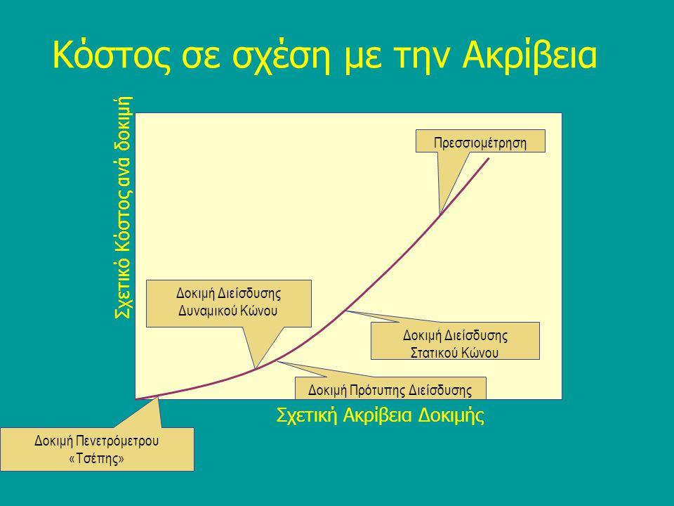 Dr. C.Sachpazis 46 Πενετρόμετρο «Τσέπης» Πιέζεται μέσα στην άργιλο, και….....δείχνει την αντοχή Μια απλή φορητή συσκευή για την μέτρηση της αντοχής σε