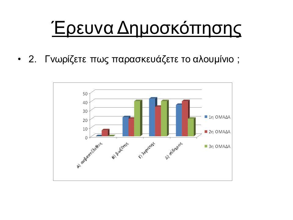 Έρευνα Δημοσκόπησης 2. Γνωρίζετε πως παρασκευάζετε το αλουμίνιο ;