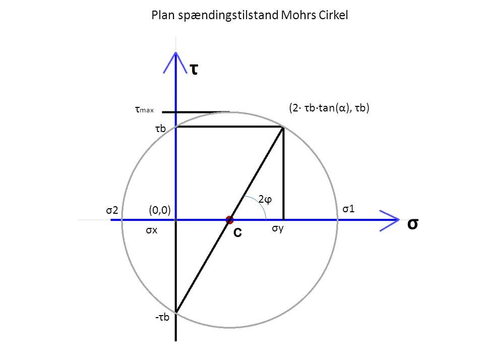 Plan spændingstilstand Mohrs Cirkel σ1σ1 σ2σ2 (2· τb·tan(α), τb) τ σ σyσy τ max τbτb (0,0) 2ϕ2ϕ -τb-τb σxσx