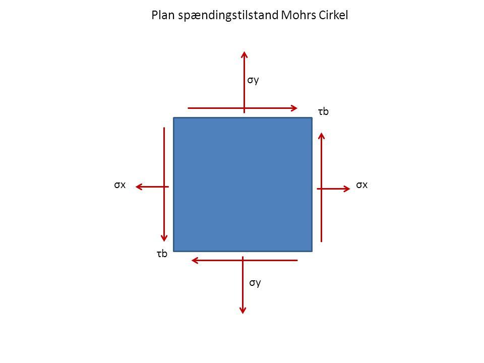Plan spændingstilstand Mohrs Cirkel τbτb τbτb σxσxσxσx σyσy σyσy