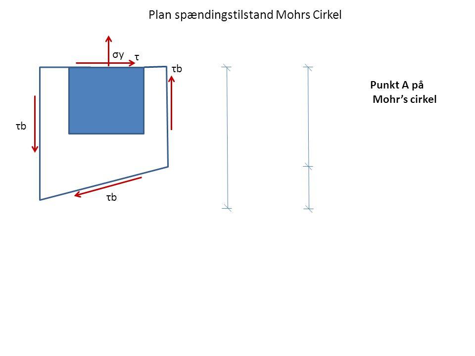 τbτb σyσy τbτb τbτb τ Punkt A på Mohr's cirkel