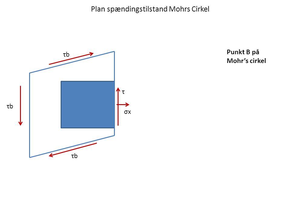 Plan spændingstilstand Mohrs Cirkel τbτb σxσx τbτb τbτb τ Punkt B på Mohr's cirkel