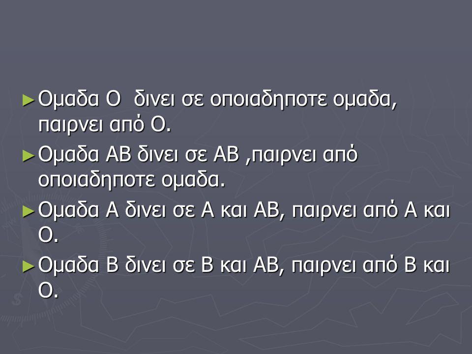 ► Ομαδα Ο δινει σε οποιαδηποτε ομαδα, παιρνει από Ο. ► Ομαδα ΑΒ δινει σε ΑΒ,παιρνει από οποιαδηποτε ομαδα. ► Ομαδα Α δινει σε Α και ΑΒ, παιρνει από Α