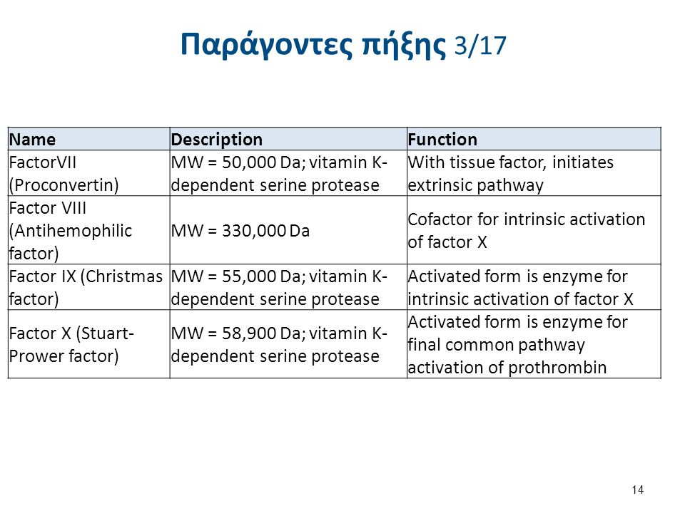 Παράγοντες πήξης 3/17 14 NameDescriptionFunction FactorVII (Proconvertin) MW = 50,000 Da; vitamin K- dependent serine protease With tissue factor, initiates extrinsic pathway Factor VIII (Antihemophilic factor) MW = 330,000 Da Cofactor for intrinsic activation of factor X Factor IX (Christmas factor) MW = 55,000 Da; vitamin K- dependent serine protease Activated form is enzyme for intrinsic activation of factor X Factor X (Stuart- Prower factor) MW = 58,900 Da; vitamin K- dependent serine protease Activated form is enzyme for final common pathway activation of prothrombin