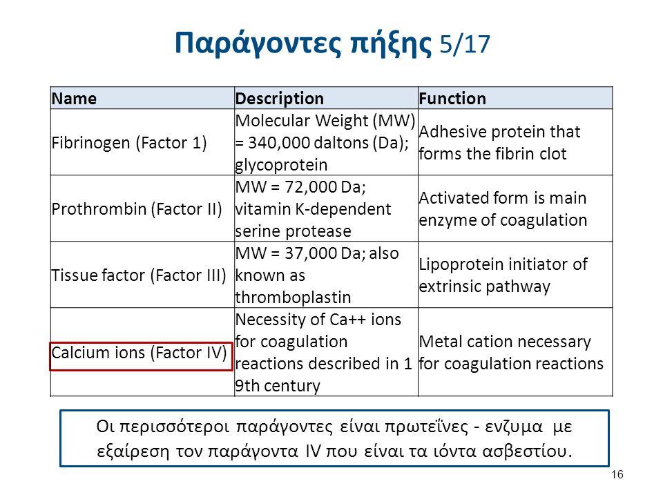 Παράγοντες πήξης 5/17 Οι περισσότεροι παράγοντες είναι πρωτεΐνες - ενζυμα με εξαίρεση τον παράγοντα IV που είναι τα ιόντα ασβεστίου. 16 NameDescriptio