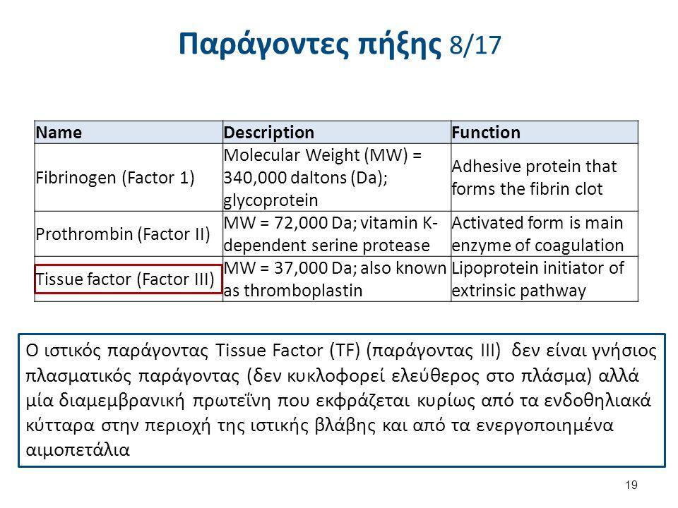 Παράγοντες πήξης 8/17 Ο ιστικός παράγοντας Tissue Factor (TF) (παράγοντας ΙΙΙ) δεν είναι γνήσιος πλασματικός παράγοντας (δεν κυκλοφορεί ελεύθερος στο