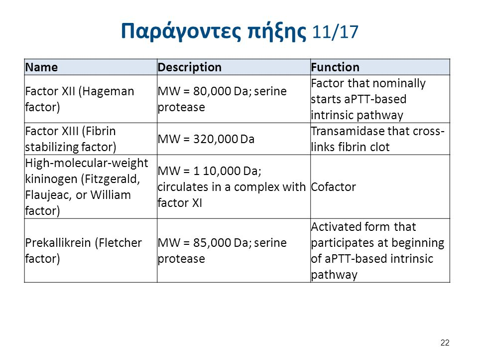 Παράγοντες πήξης 11/17 22 NameDescriptionFunction Factor XII (Hageman factor) MW = 80,000 Da; serine protease Factor that nominally starts aPTT-based