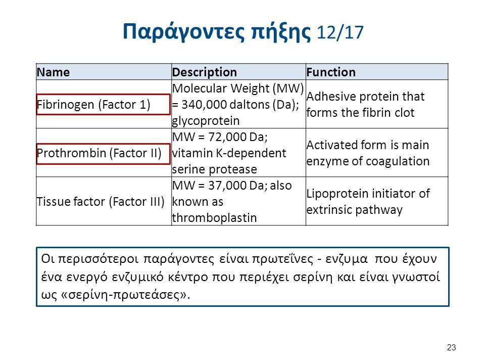 Παράγοντες πήξης 12/17 Οι περισσότεροι παράγοντες είναι πρωτεΐνες - ενζυμα που έχουν ένα ενεργό ενζυμικό κέντρο που περιέχει σερίνη και είναι γνωστοί