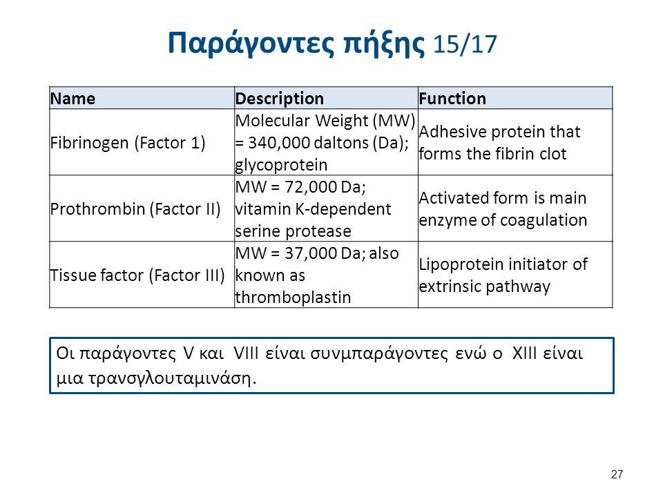 Παράγοντες πήξης 15/17 Οι παράγοντες V και VIII είναι συνμπαράγοντες ενώ ο XIII είναι μια τρανσγλουταμινάση. 27 NameDescriptionFunction Fibrinogen (Fa