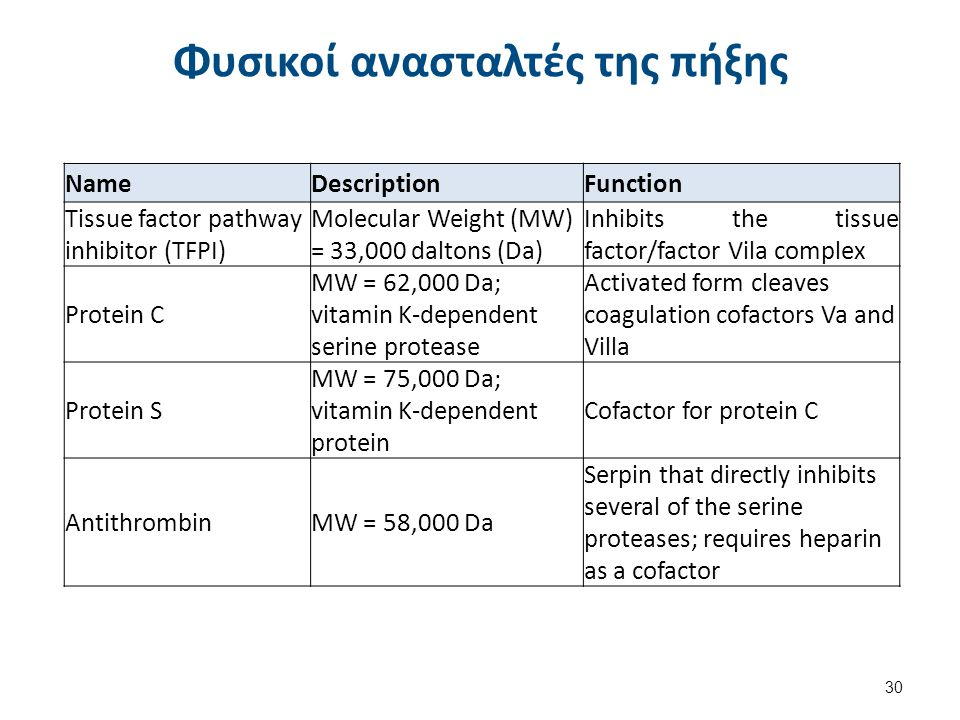 Φυσικοί ανασταλτές της πήξης 30 NameDescriptionFunction Tissue factor pathway inhibitor (TFPI) Molecular Weight (MW) = 33,000 daltons (Da) Inhibits th