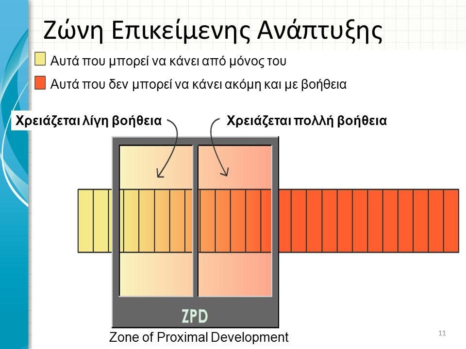 Ζώνη Επικείμενης Ανάπτυξης Zone of Proximal Development Αυτά που μπορεί να κάνει από μόνος του Αυτά που δεν μπορεί να κάνει ακόμη και με βοήθεια Χρειά