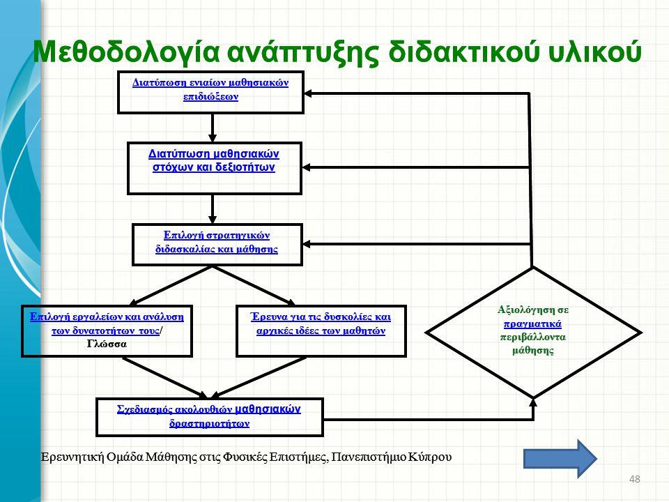 Μεθοδολογία ανάπτυξης διδακτικού υλικού Ερευνητική Ομάδα Μάθησης στις Φυσικές Επιστήμες, Πανεπιστήμιο Κύπρου Διατύπωση ενιαίων μαθησιακών επιδιώξεων Δ