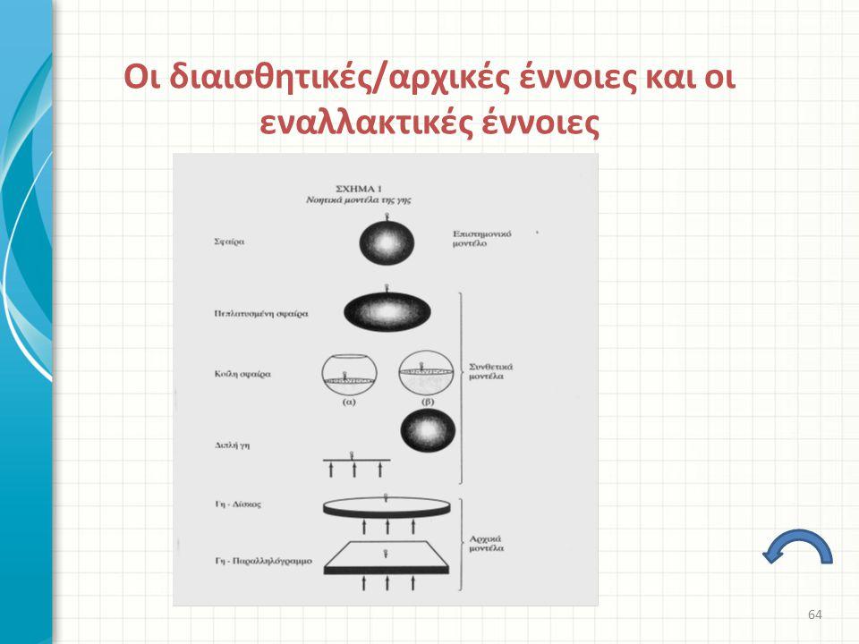 Οι διαισθητικές/αρχικές έννοιες και οι εναλλακτικές έννοιες 64
