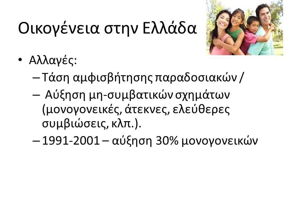 Οικογένεια στην Ελλάδα Αλλαγές: – Τάση αμφισβήτησης παραδοσιακών / – Αύξηση μη-συμβατικών σχημάτων (μονογονεικές, άτεκνες, ελεύθερες συμβιώσεις, κλπ.).