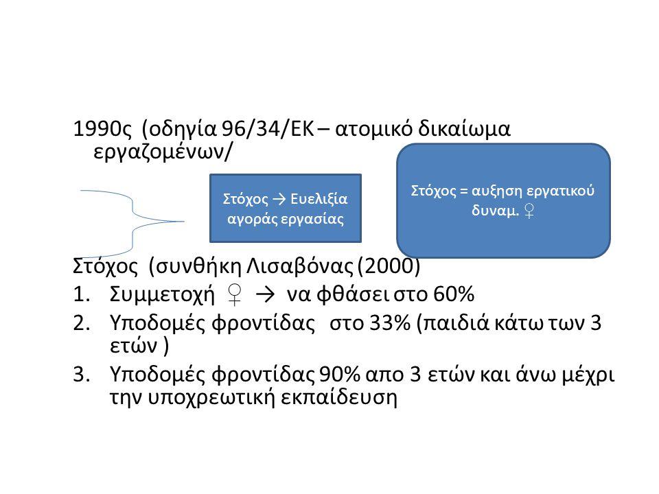 1990ς (οδηγία 96/34/ΕΚ – ατομικό δικαίωμα εργαζομένων/ Στόχος (συνθήκη Λισαβόνας (2000) 1.Συμμετοχή ♀ → να φθάσει στο 60% 2.Υποδομές φροντίδας στο 33% (παιδιά κάτω των 3 ετών ) 3.Υποδομές φροντίδας 90% απο 3 ετών και άνω μέχρι την υποχρεωτική εκπαίδευση Στόχος → Ευελιξία αγοράς εργασίας Στόχος = αυξηση εργατικού δυναμ.