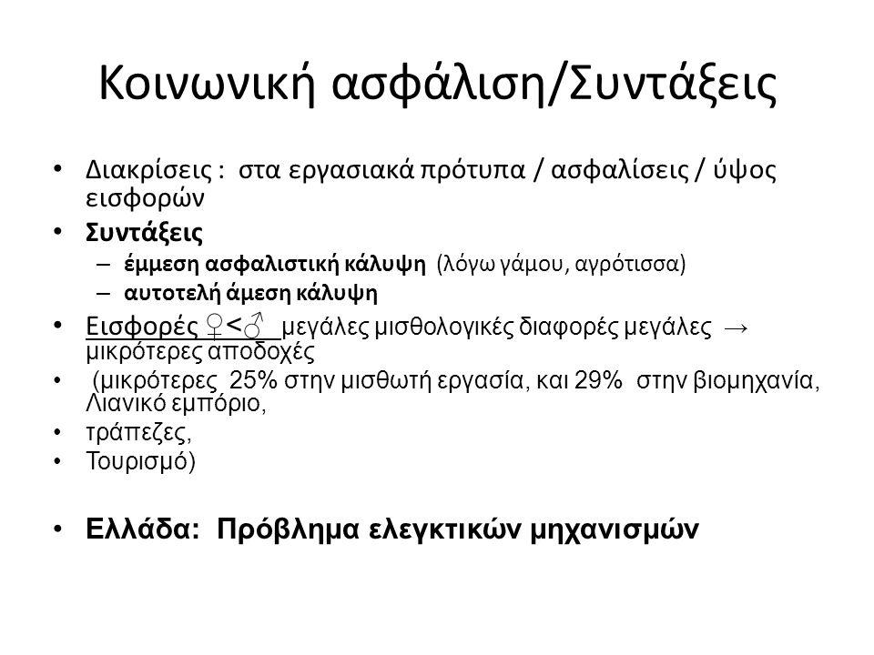 Κοινωνική ασφάλιση/Συντάξεις Διακρίσεις : στα εργασιακά πρότυπα / ασφαλίσεις / ύψος εισφορών Συντάξεις – έμμεση ασφαλιστική κάλυψη (λόγω γάμου, αγρότισσα) – αυτοτελή άμεση κάλυψη Εισφορές ♀<♂ μεγάλες μισθολογικές διαφορές μεγάλες → μικρότερες αποδοχές (μικρότερες 25% στην μισθωτή εργασία, και 29% στην βιομηχανία, Λιανικό εμπόριο, τράπεζες, Τουρισμό) Ελλάδα: Πρόβλημα ελεγκτικών μηχανισμών