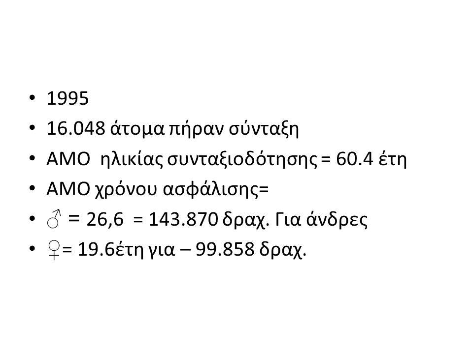1995 16.048 άτομα πήραν σύνταξη ΑΜΟ ηλικίας συνταξιοδότησης = 60.4 έτη ΑΜΟ χρόνου ασφάλισης= ♂ = 26,6 = 143.870 δραχ.