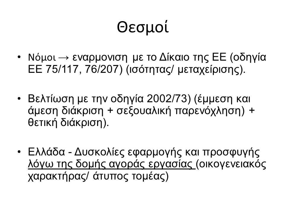 Θεσμοί Νόμοι → εναρμονιση με το Δίκαιο της ΕΕ (οδηγία ΕΕ 75/117, 76/207) (ισότητας/ μεταχείρισης).