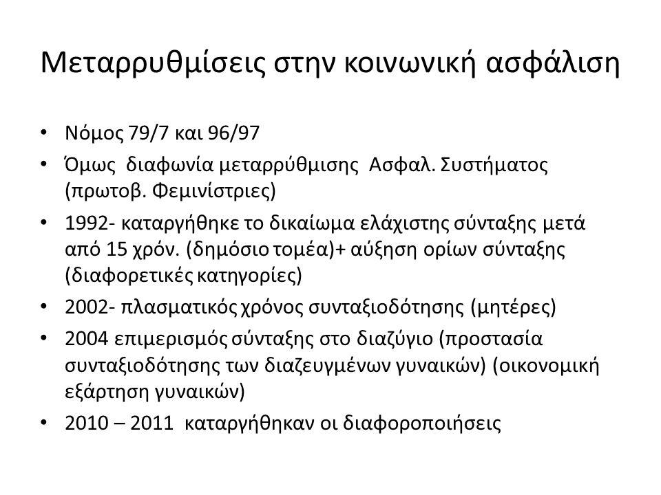 Μεταρρυθμίσεις στην κοινωνική ασφάλιση Νόμος 79/7 και 96/97 Όμως διαφωνία μεταρρύθμισης Ασφαλ.