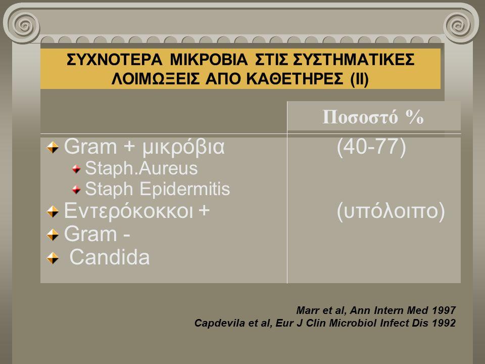 ΣΥΧΝΟΤΕΡΑ ΜΙΚΡΟΒΙΑ ΣΤΙΣ ΣΥΣΤΗΜΑΤΙΚΕΣ ΛΟΙΜΩΞΕΙΣ ΑΠΟ ΚΑΘΕΤΗΡΕΣ (ΙΙ) Gram + μικρόβια(40-77) Staph.Aureus Staph Epidermitis Εντερόκοκκοι + (υπόλοιπο) Gram