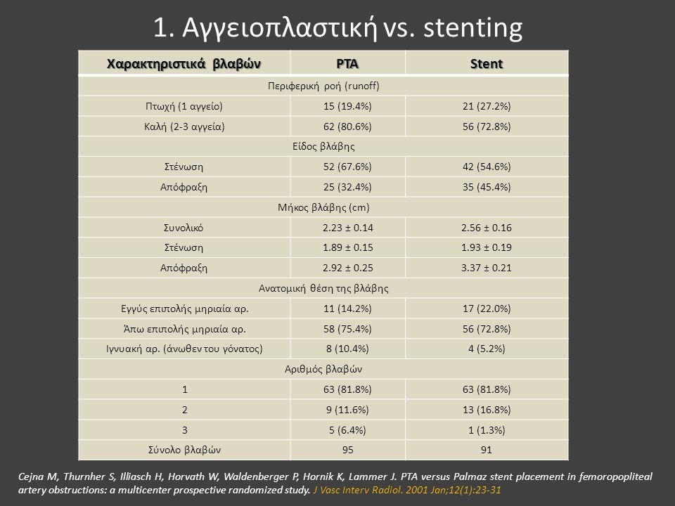 1. Αγγειοπλαστική vs. stenting Χαρακτηριστικά βλαβών PTAStent Περιφερική ροή (runoff) Πτωχή (1 αγγείο)15 (19.4%)21 (27.2%) Καλή (2-3 αγγεία)62 (80.6%)