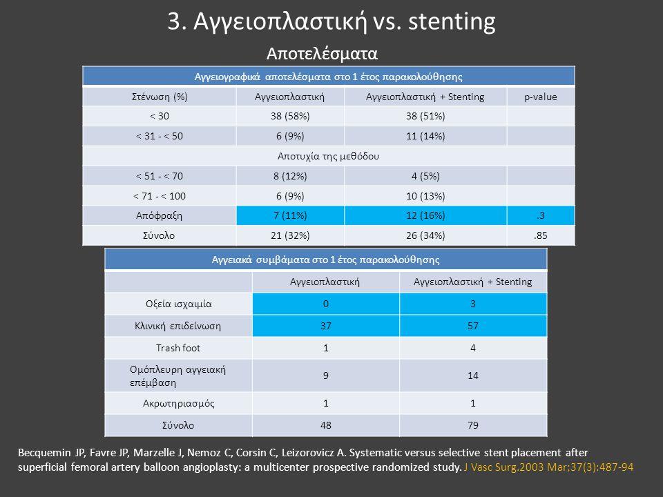 3. Αγγειοπλαστική vs. stenting Αγγειογραφικά αποτελέσματα στο 1 έτος παρακολούθησης Στένωση (%)ΑγγειοπλαστικήΑγγειοπλαστική + Stentingp-value < 3038 (