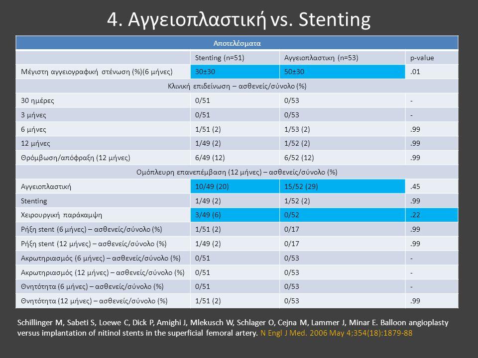 4. Αγγειοπλαστική vs. Stenting Αποτελέσματα Stenting (n=51)Αγγειοπλαστικη (n=53)p-value Μέγιστη αγγειογραφική στένωση (%)(6 μήνες)30±3050±30.01 Κλινικ