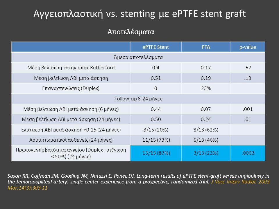 Αγγειοπλαστική vs. stenting με ePTFE stent graft ePTFE StentPTAp-value Άμεσα αποτελέσματα Μέση βελτίωση κατηγορίας Rutherford0.40.17.57 Μέση βελτίωση