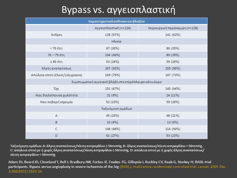 Bypass vs. αγγειοπλαστική Χαρακτηριστικά ασθενών και βλαβών Αγγειοπλαστική (n=224)Χειρουργική παράκαμψη (n=228) Άνδρες128 (57%)141 (62%) Ηλικία < 70 έ