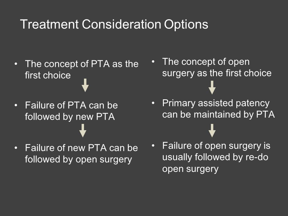 The concept of PTA as the first choice Failure of PTA can be followed by new PTA Failure of new PTA can be followed by open surgery Treatment Consideration Options The concept of open surgery as the first choice Primary assisted patency can be maintained by PTA Failure of open surgery is usually followed by re-do open surgery
