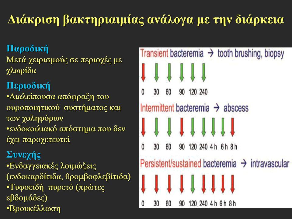 Διάκριση βακτηριαιμίας ανάλογα με την διάρκεια Παροδική Μετά χειρισμούς σε περιοχές με χλωρίδα Περιοδική Διαλείπουσα απόφραξη του ουροποιητικού συστήμ